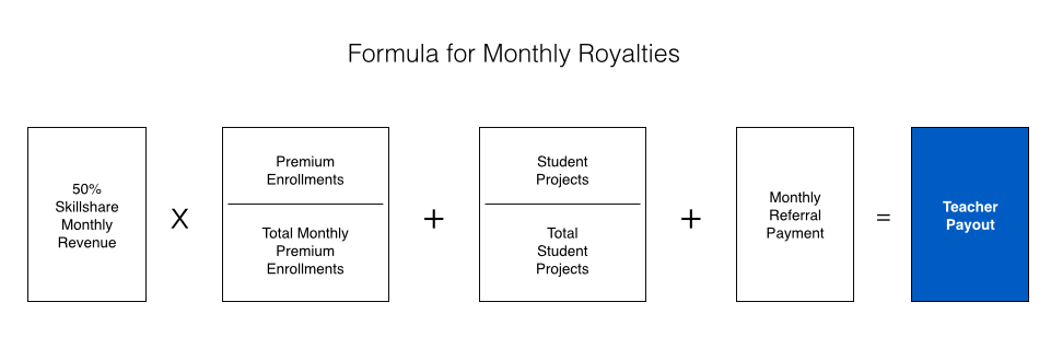 Skillshare formula for monthly royalties
