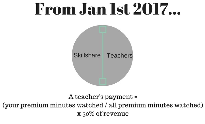 Skillshare payment calculation from Jan 1st 2017