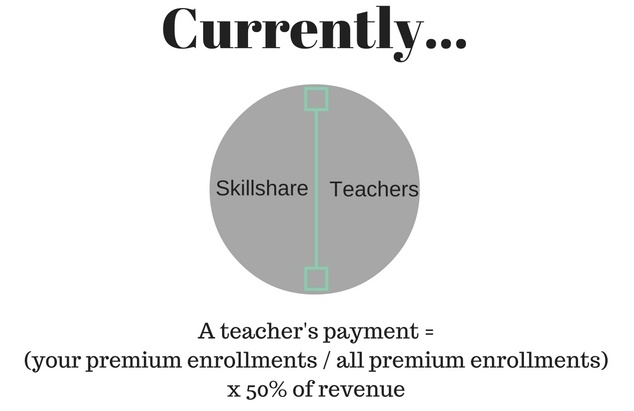 Current Skillshare Payment Calculation