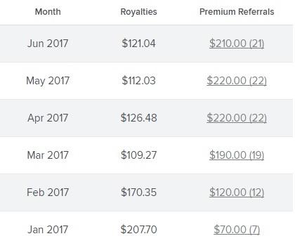 Monthly premium referrals