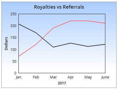 Royalties vs Referral Earnings