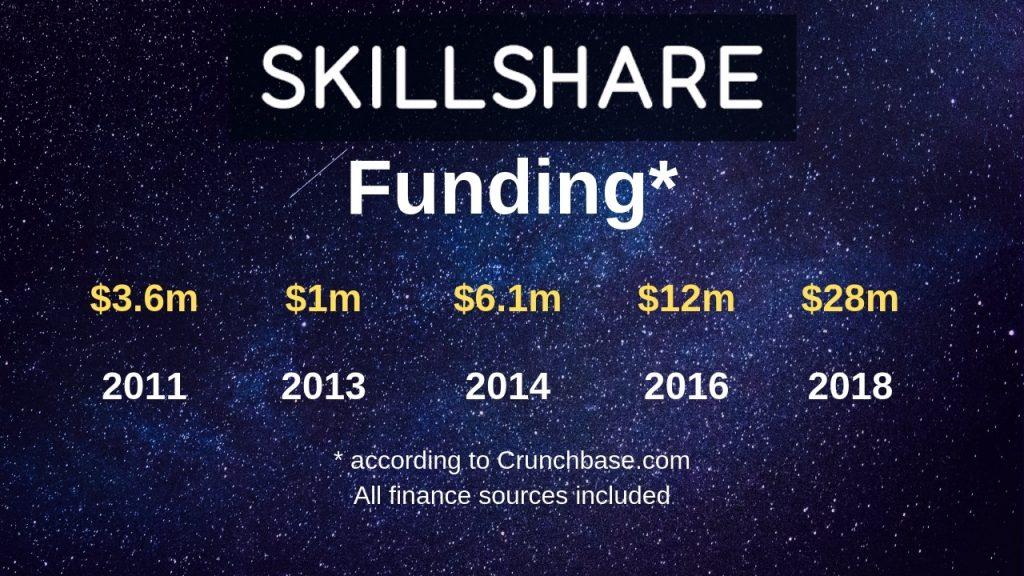 Skillshare Funding