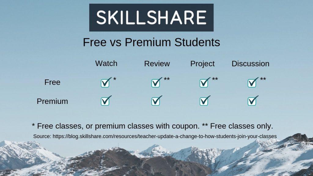 Free Versus Premium Students