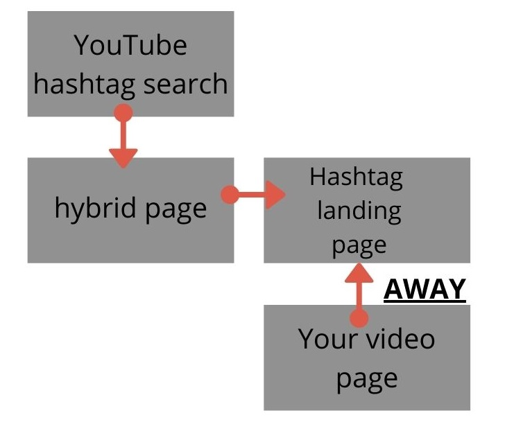 The flow of YouTube traffic for hashtag pages.